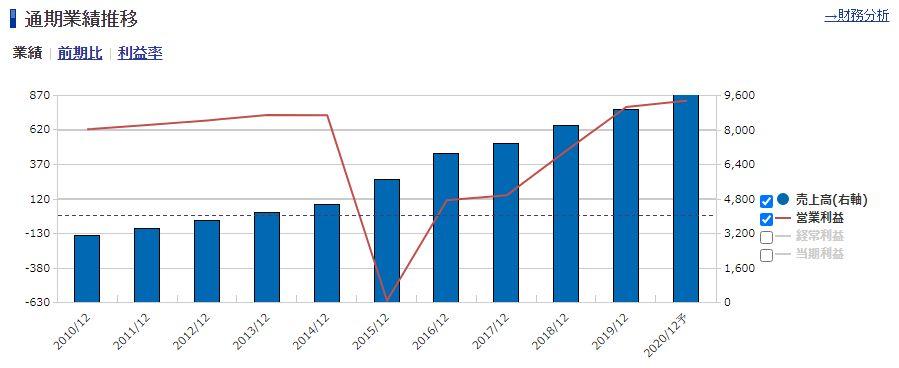 GMOペパボの通期業績推移