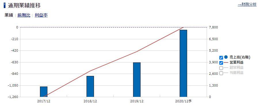 BASEの通期業績推移