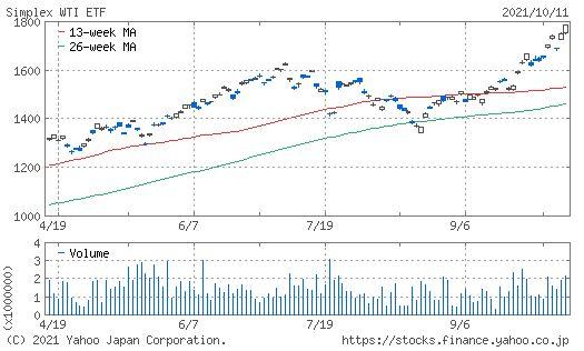 1671 WTI原油価格連動型上場投信